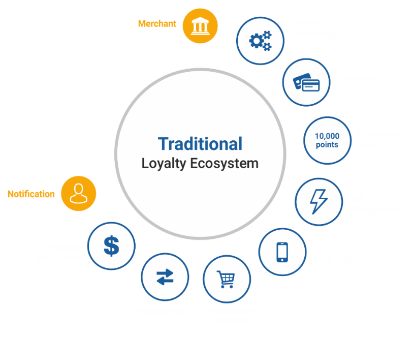 Traditional Loyalty Ecosystem - How it Works