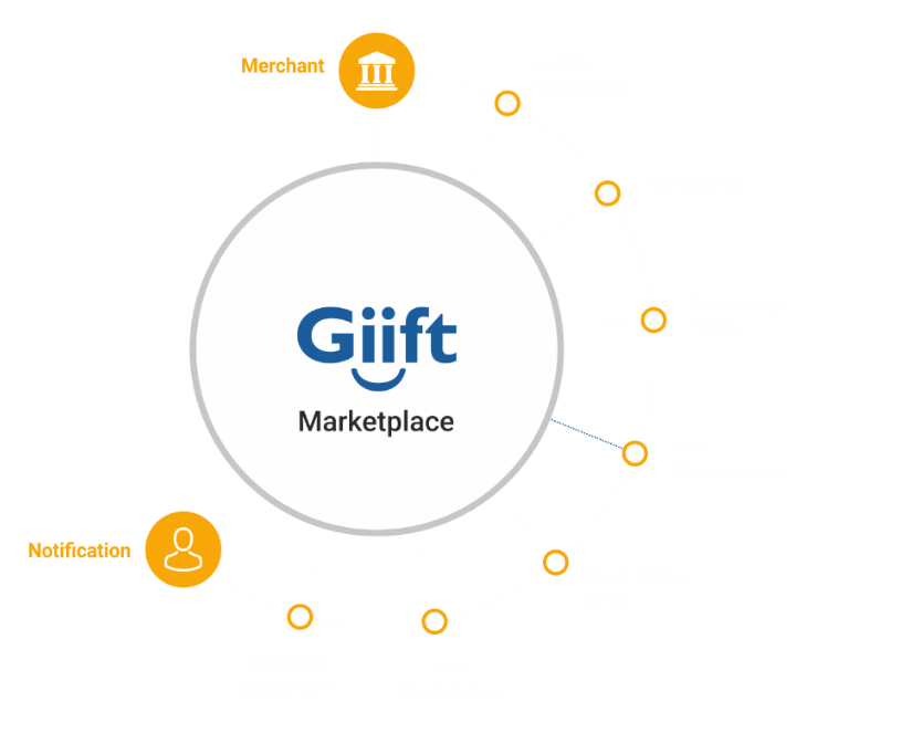 Giift Loyalty Marketplace - How it Works